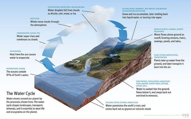 Diagram_of_the_Water_Cycle gedestilleerd water natuurlijk