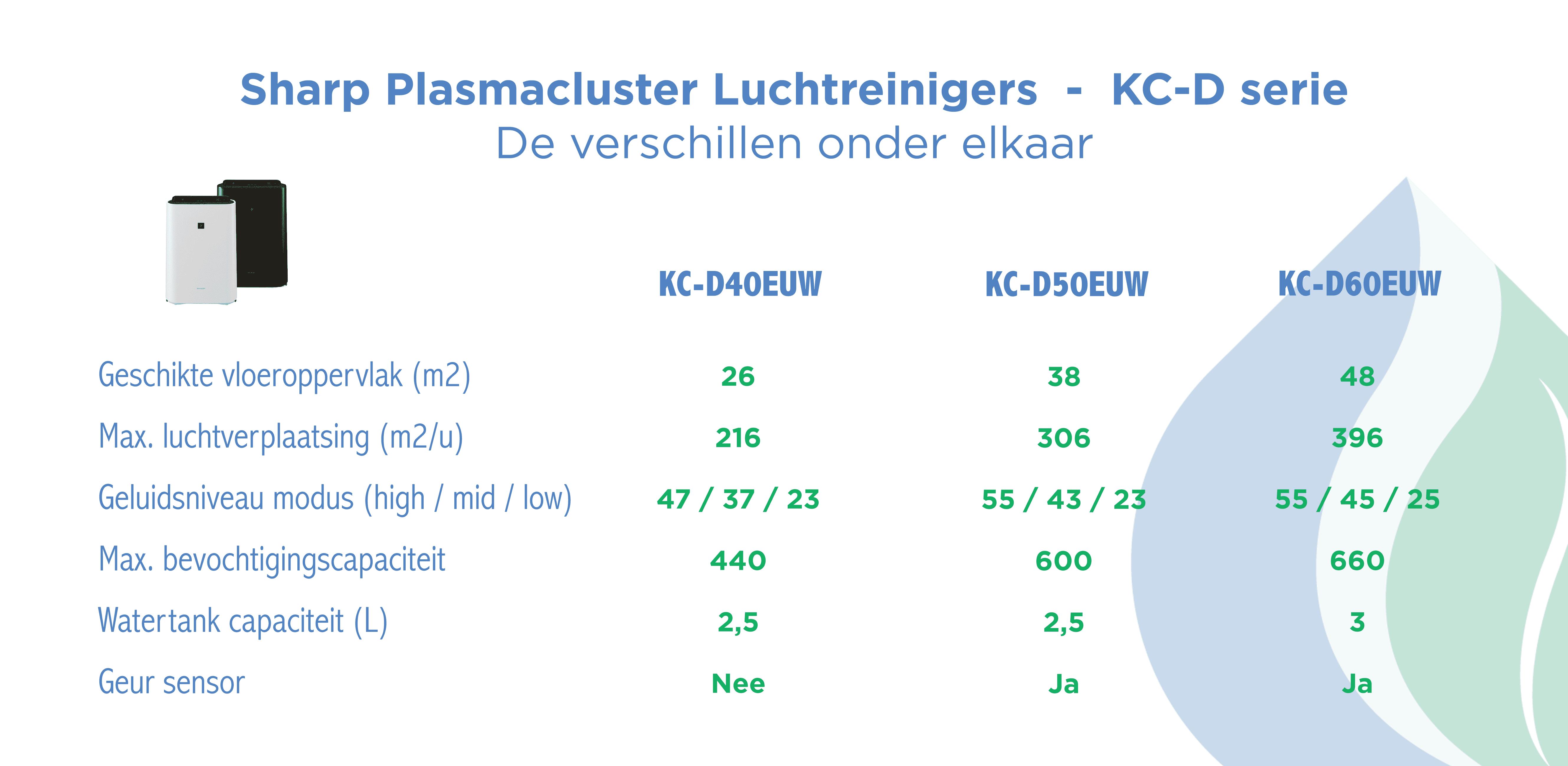 Sharp plasmacluster luchtreiniger KC-D serie verschillen